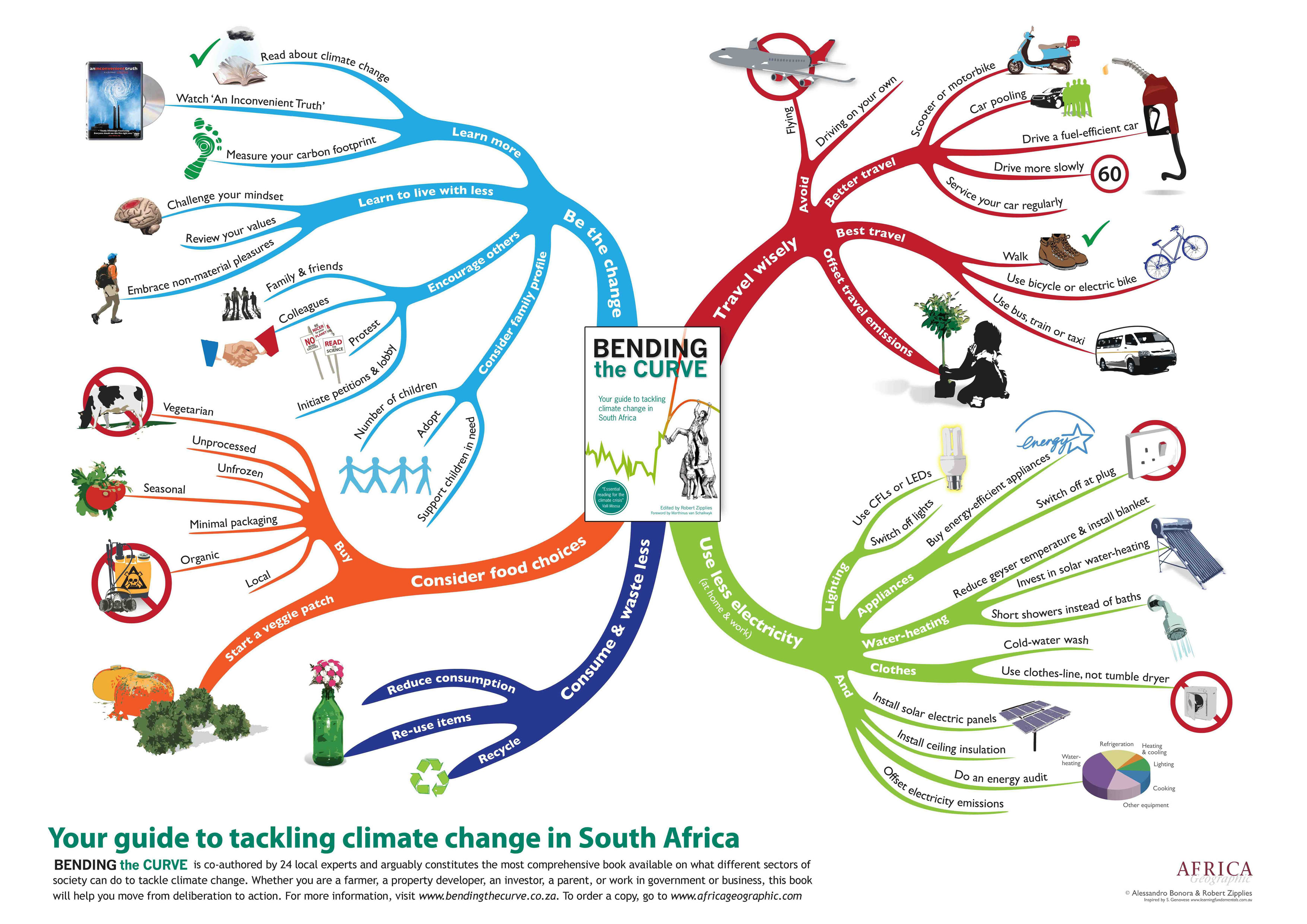 knowledge management case studies in south africa United nations local case studies from africa sdf there is always something new out of africa bushbuck ridge project, south africa: working for wetlands cows to kilowatts, nigeria: turning waste into energy and fertiliser.